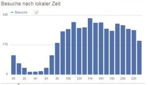 piwik-besuche-nach-zeit screenshot