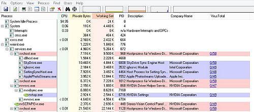 Process Explorer mit Virenprüfung